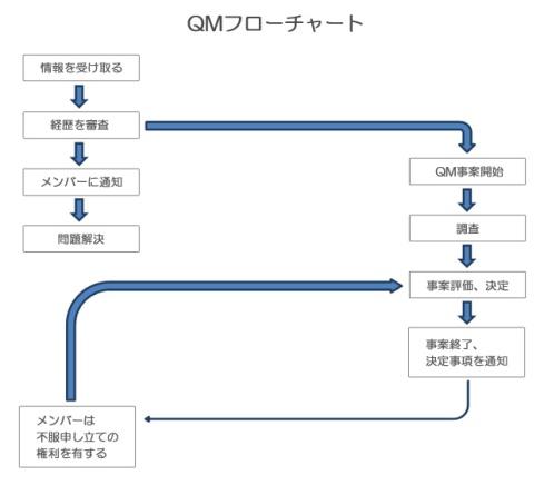 クオリティ・マネージメント・フローチャート